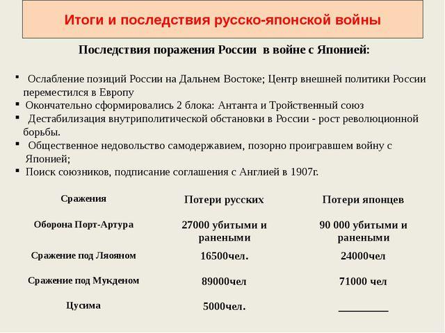 Итоги и последствия русско-японской войны Последствия поражения России в войн...