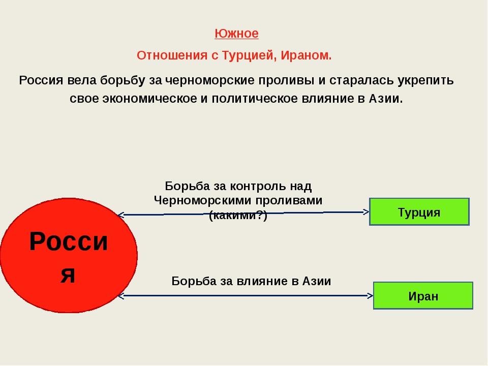 Южное Отношения с Турцией, Ираном. Россия вела борьбу за черноморские проливы...