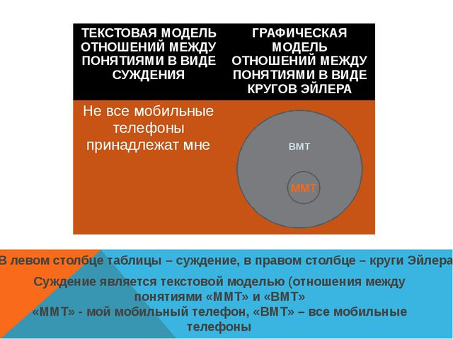 ВМТ ММТ В левом столбце таблицы – суждение, в правом столбце – круги Эйлера...