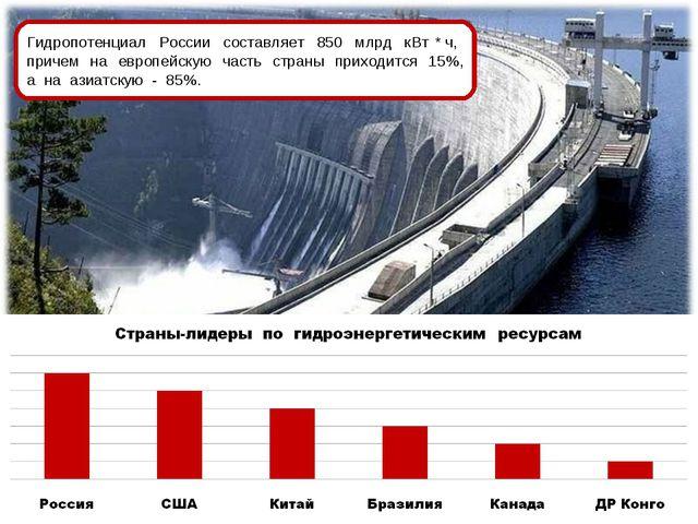 Гидропотенциал России составляет 850 млрд кВт * ч, причем на европейскую част...