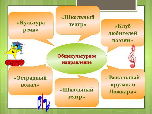 Общекультурное направление «Культура речи» «Клуб любителей поэзии» «Эстрадный...