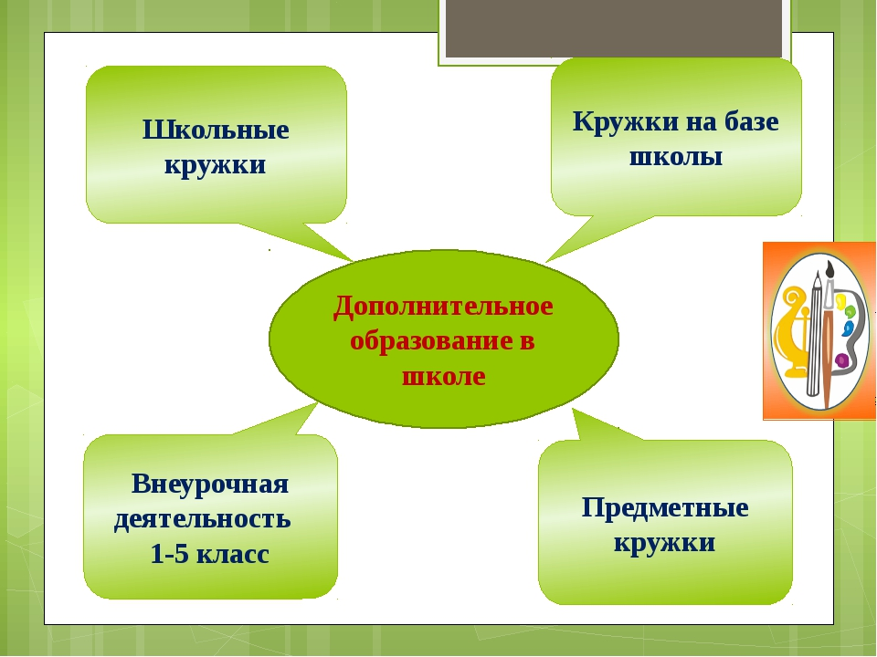 Дополнительное образование в школе Школьные кружки Кружки на базе школы Внеур...