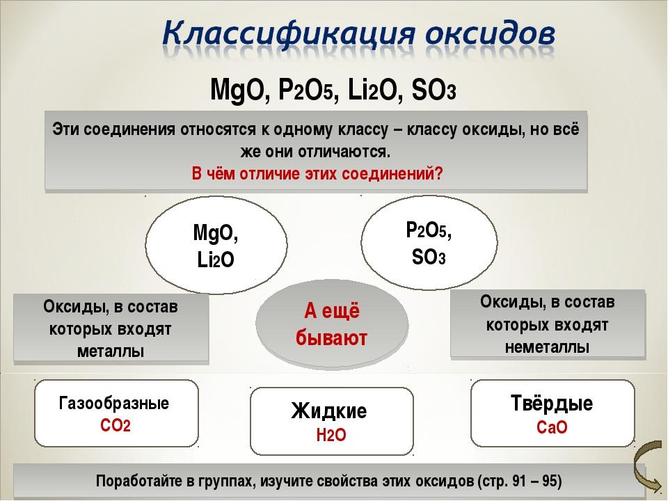 MgO, P2O5, Li2O, SO3 Эти соединения относятся к одному классу – классу оксиды...