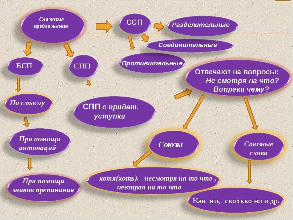Сложные предложения БСП СПП ССП При помощи интонаций При помощи знаков препин...
