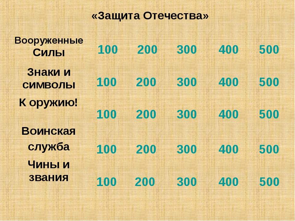 «Защита Отечества» 100 100 100 100 100 200 200 200 200 200 300 300 300 300 30...
