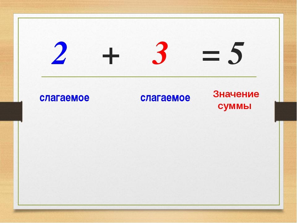 2 + 3 = 5 слагаемое слагаемое Значение суммы