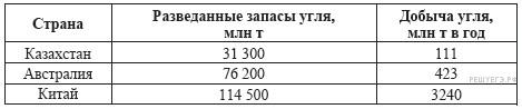 http://geo.reshuege.ru/get_file?id=6652