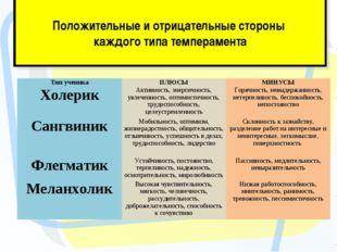 Положительные и отрицательные стороны каждого типа темперамента Тип ученика