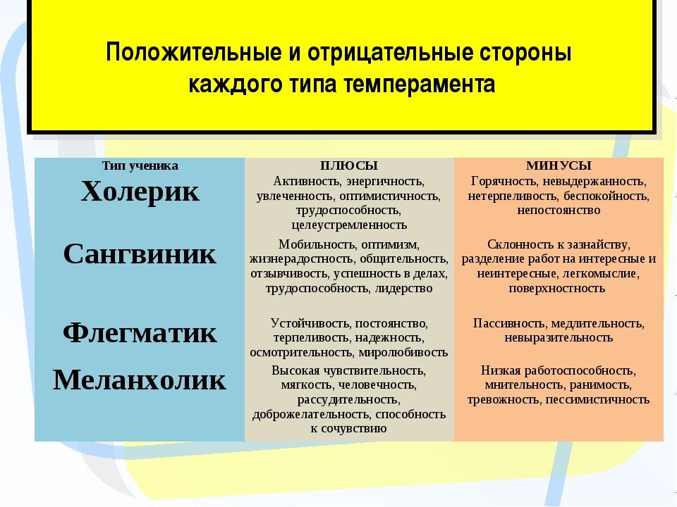 Положительные и отрицательные стороны каждого типа темперамента Тип ученика...