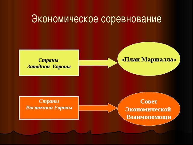 Страны Западной Европы Страны Восточной Европы «План Маршалла» Совет Экономич...