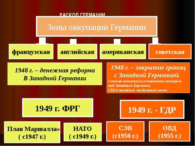 РАСКОЛ ГЕРМАНИИ 1949 г. ФРГ «План Маршалла» ( с1947 г.) НАТО ( с1949 г.) 1948...