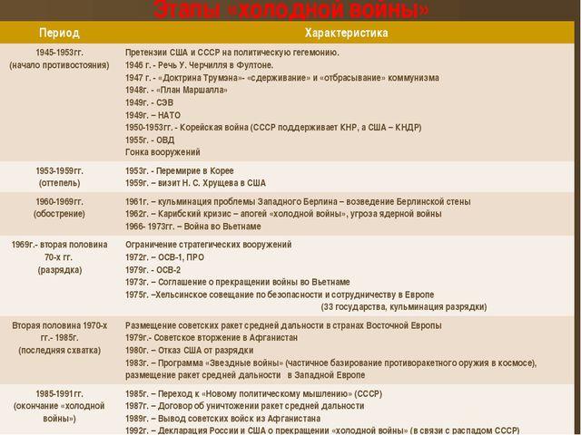 Этапы «холодной войны» Период Характеристика 1945-1953гг. (начало противостоя...