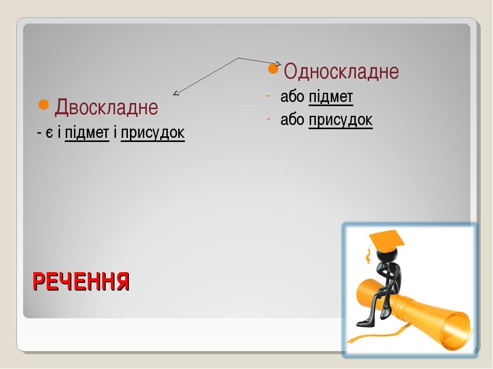 РЕЧЕННЯ Двоскладне - є і підмет і присудок Односкладне або підмет або присудок
