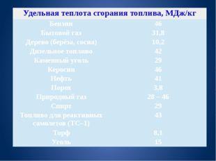 Удельная теплота сгорания топлива, МДж/кг Бензин 46 Бытовой газ 31,8 Дерево