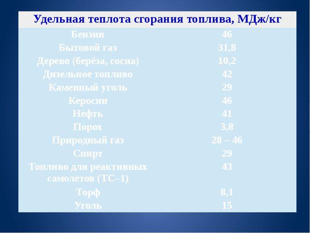 Удельная теплота сгорания топлива, МДж/кг Бензин 46 Бытовой газ 31,8 Дерево...