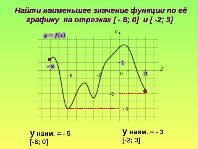 Найти наименьшее значение функции по её графику на отрезках [ - 8; 0] и [ -2;...