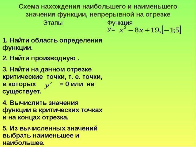 Схема нахождения наибольшего и наименьшего значения функции, непрерывной на о...