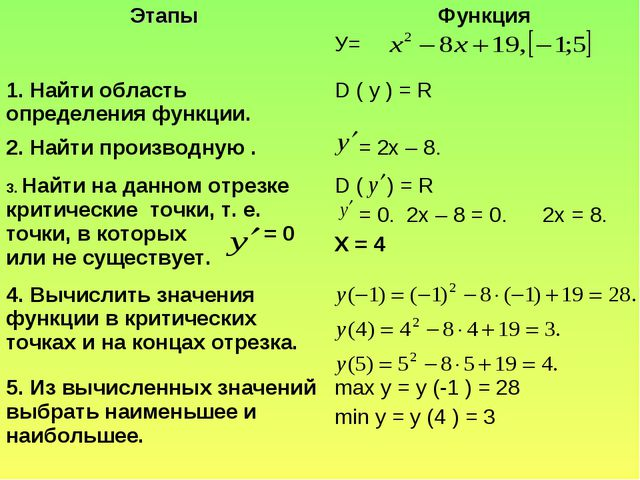 ЭтапыФункция У= 1. Найти область определения функции. D ( у ) = R 2. Найти...