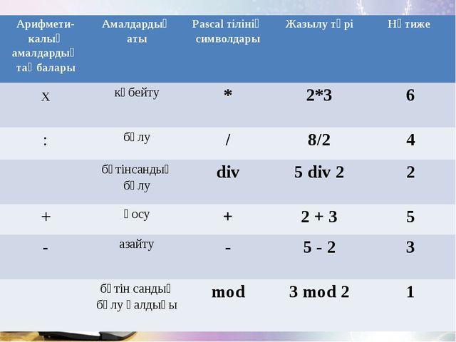 Арифмети- калық амалдардың таңбаларыАмалдардың атыPascal тілінің символдары...