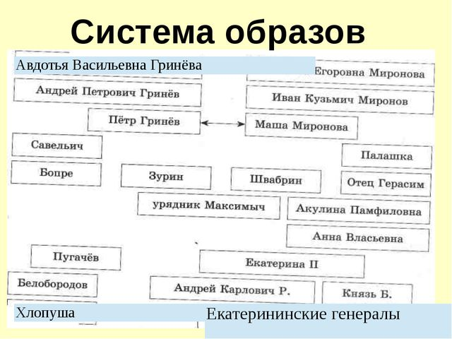 Система образов Хлопуша АвдотьяВасильевна Гринёва Екатерининскиегенералы
