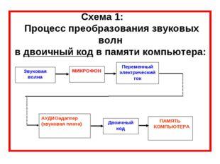 Схема 1: Процесс преобразования звуковых волн в двоичный код в памяти компьют
