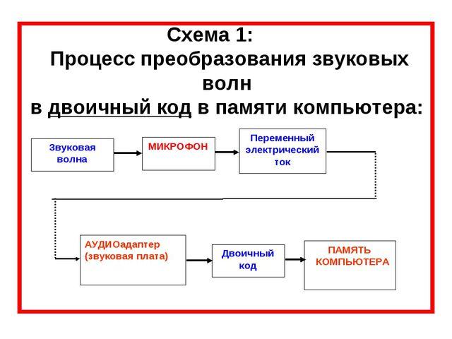 Схема 1: Процесс преобразования звуковых волн в двоичный код в памяти компьют...