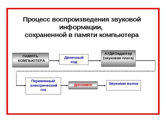 Процесс воспроизведения звуковой информации, сохраненной в памяти компьютера