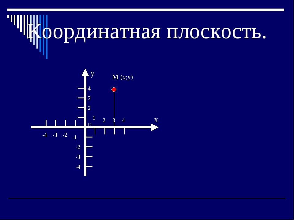 Координатная плоскость. X О y -4 -3 -2 -1 2 3 4 1 2 3 4 -2 -3 -4 М (х;y)