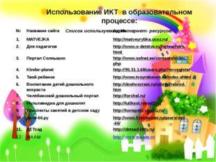 Использование ИКТ в образовательном процессе: Список используемых Интернет-