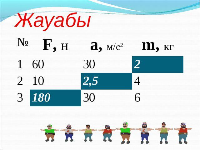 Жауабы №F, Нa, м/с2m, кг 160302 2102,54 3180306