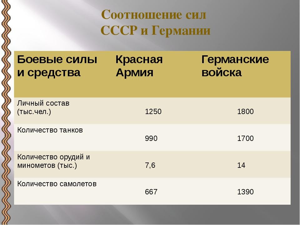 Соотношение сил СССР и Германии Боевые силы и средства Красная Армия Германск...
