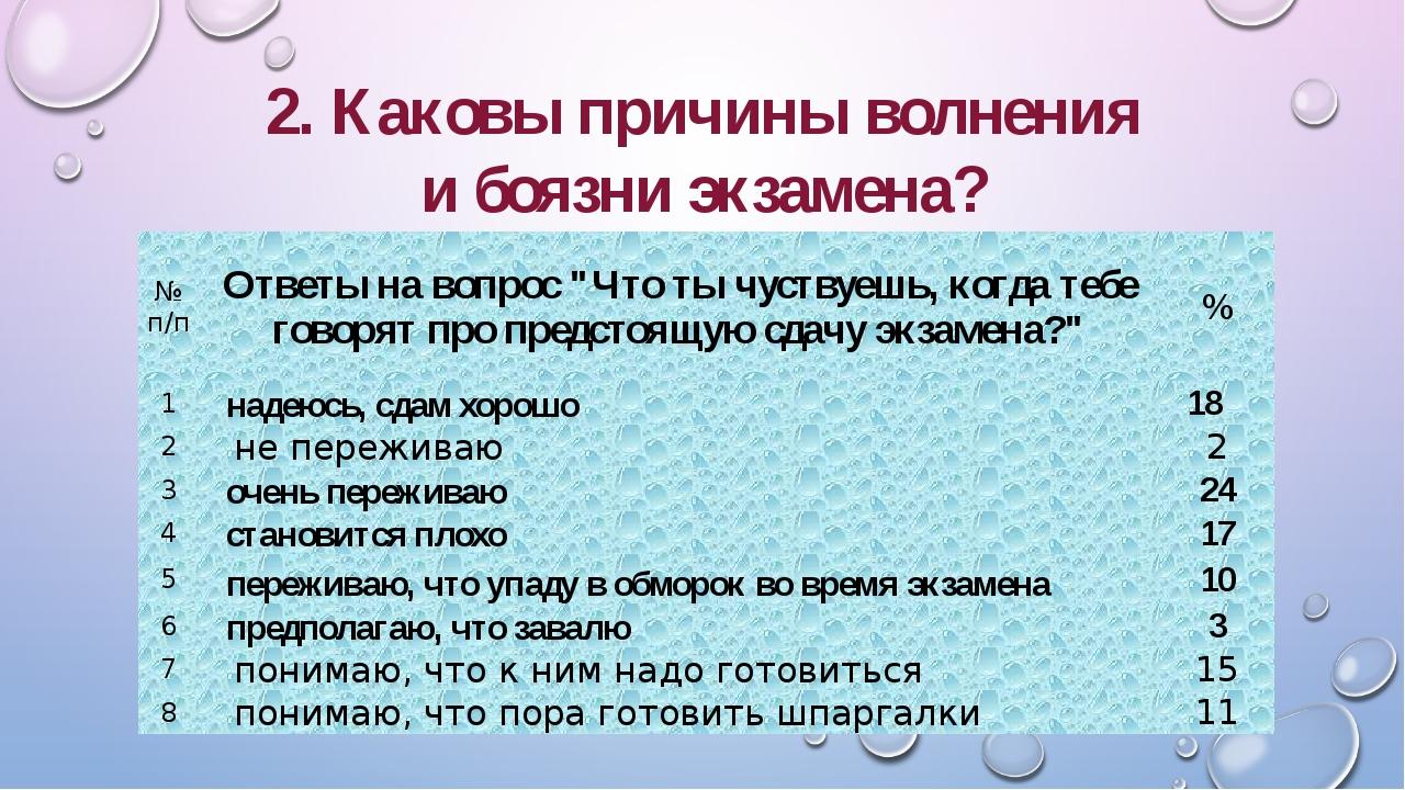 """2. Каковы причины волнения и боязни экзамена? № п/п Ответы на вопрос """"Что тыч..."""