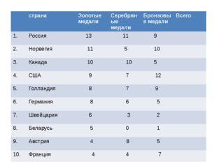 страна Золотые медали Серебряные медали Бронзовые медали Всего 1. Россия 13