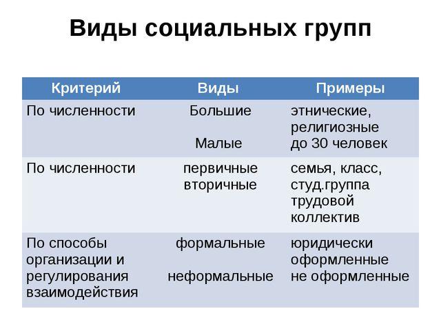 Виды социальных групп Критерий Виды Примеры По численностиБольшие Малые э...