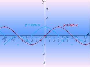  0 х y - 1 2 3 -1 -2 -3 y = sin x y = соs x  2  6  3 2 3 5 6 - - - - -