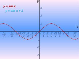 0  - х y 1 2 3 -1 -2 -3 y = sin x y = sin x + 1 -  6 - 7 6 -  2  3 2 3