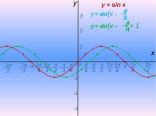 0  - х y 1 2 3 -1 -2 -3 y = sin x -  6 - 7 6 -  2  3 2 3 5 6 - - - -