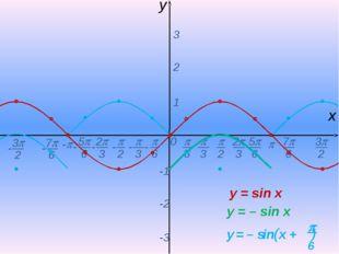 0  - х y 1 2 3 -1 -2 -3 y = sin x y = – sin x -  6 - 7 6 -  2  3 2 3 5