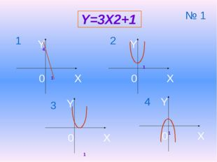 Y=3X2+1 4 1 1 1 1 1 2 3 4 № 1 X Y 0 X Y 0 X Y 0 X Y 0