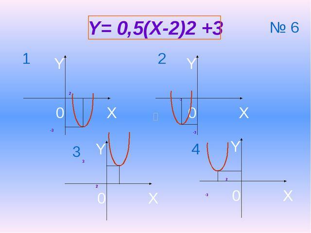 Y= 0,5(X-2)2 +3 2 -3 3 2 -2 -3 2 -3 1 2 3 4 № 6 X Y 0 X Y 0 X Y 0 X Y 0