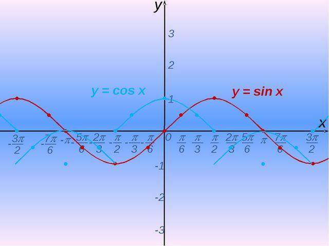  0 х y - 1 2 3 -1 -2 -3 y = sin x y = соs x  2  6  3 2 3 5 6 - - - - -...