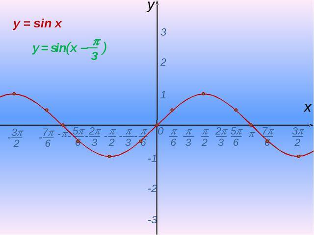 0  - х y 1 2 3 -1 -2 -3 y = sin x -  6 - 7 6 -  2  3 2 3 5 6 - - - -...