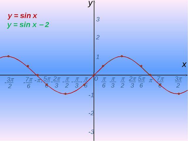 0  - х y 1 2 3 -1 -2 -3 y = sin x y = sin x  2 -  6 - 7 6 -  2  3 2 3...
