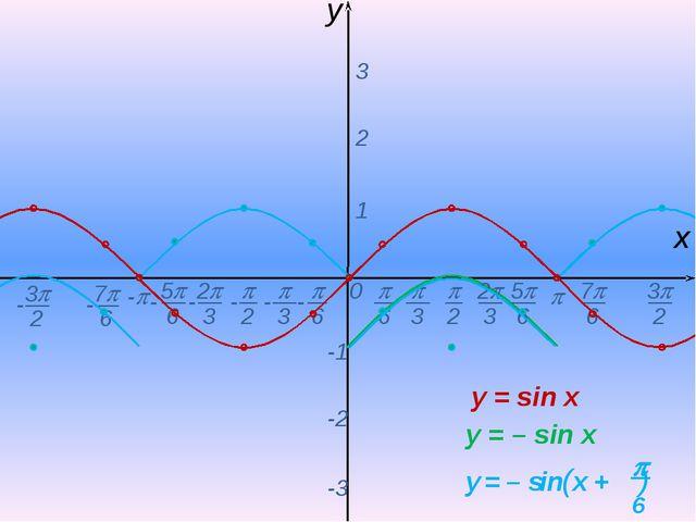 0  - х y 1 2 3 -1 -2 -3 y = sin x y = – sin x -  6 - 7 6 -  2  3 2 3 5...