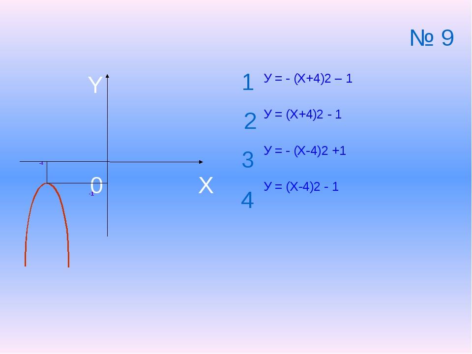 -4 -1 У = - (Х+4)2 – 1 У = (Х+4)2 - 1 У = - (Х-4)2 +1 У = (Х-4)2 - 1 1 2 3 4...