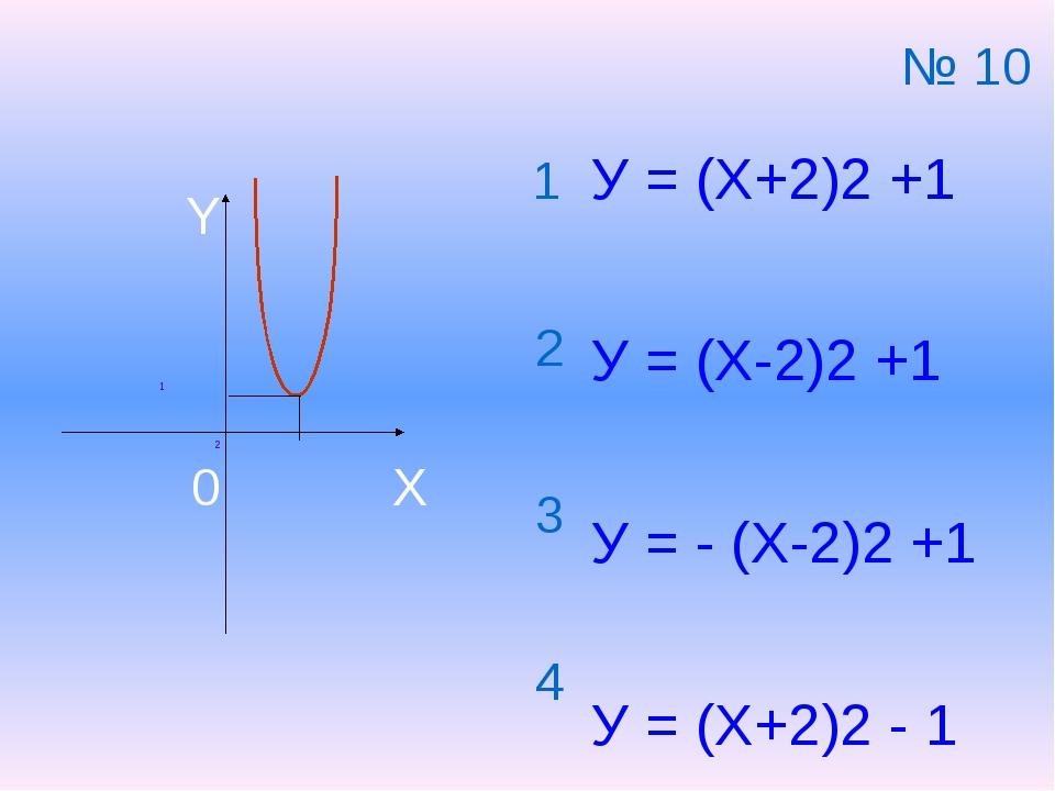 1 2 1 2 3 4 X Y 0 У = (Х+2)2 +1 У = (Х-2)2 +1 У = - (Х-2)2 +1 У = (Х+2)2 - 1...