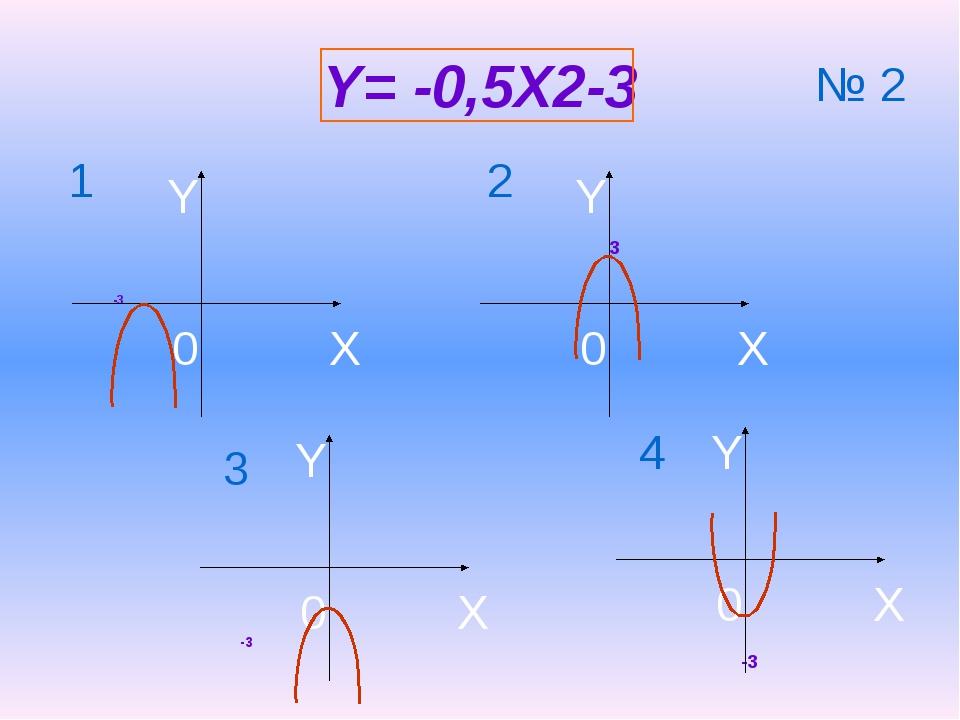 Y= -0,5X2-3 -3 -3 3 -3 1 2 3 4 № 2 X Y 0 X Y 0 X Y 0 X Y 0
