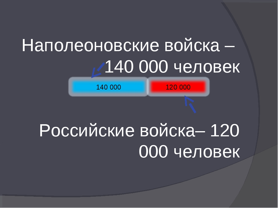 Наполеоновские войска – 140 000 человек Российские войска– 120 000 человек