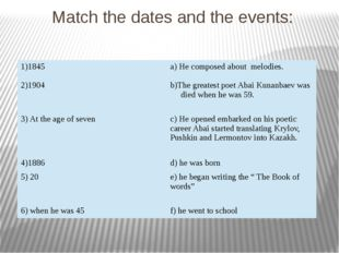 Match the dates and the events: 1)1845 a) He composed about melodies. 2)1904