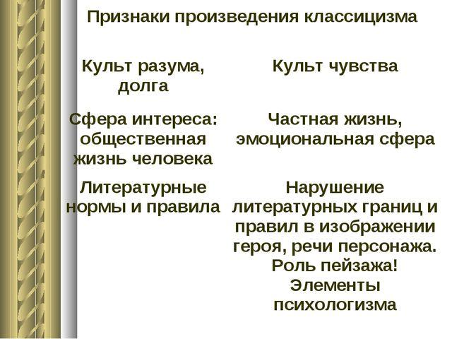 Признаки произведения классицизма Культ разума, долгаКульт чувства Сфера ин...